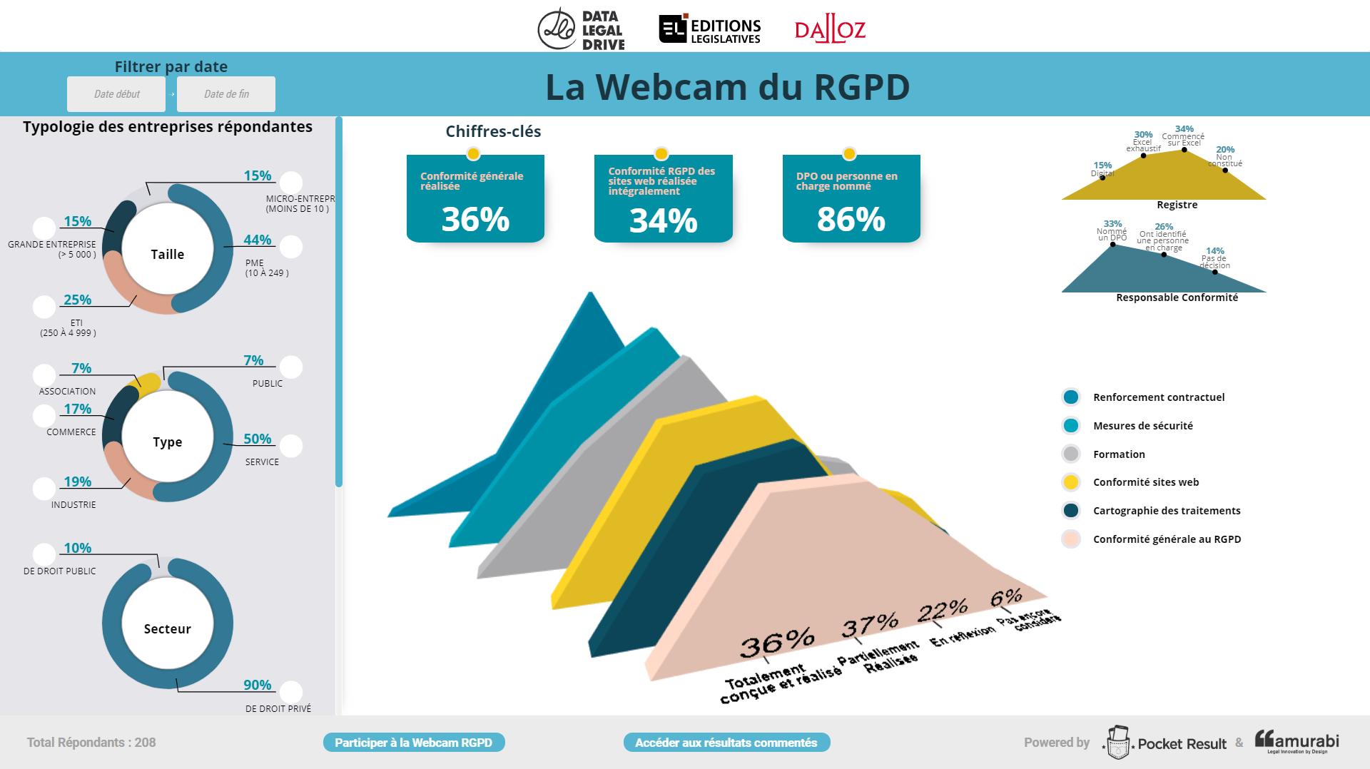 Webcam RGPD, 1er baromètre interactif sur l'état d'avancement RGPD des entreprises par secteur d'activité et taille d'entreprise