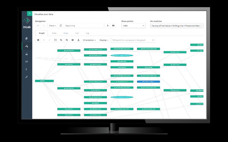 Crééz facilement vos propres algorithmes pour déclencher des recommandations en temps réel sur le terrain.