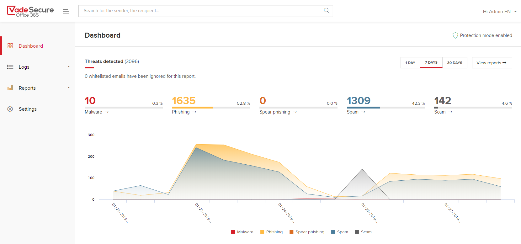 Vade Secure Office 365-Dashboard