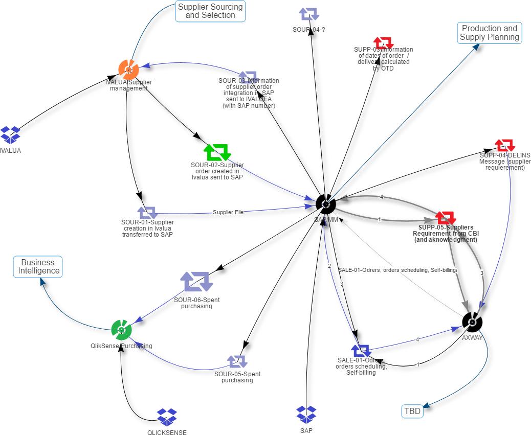 Restitution d'une cartographie du système d'information