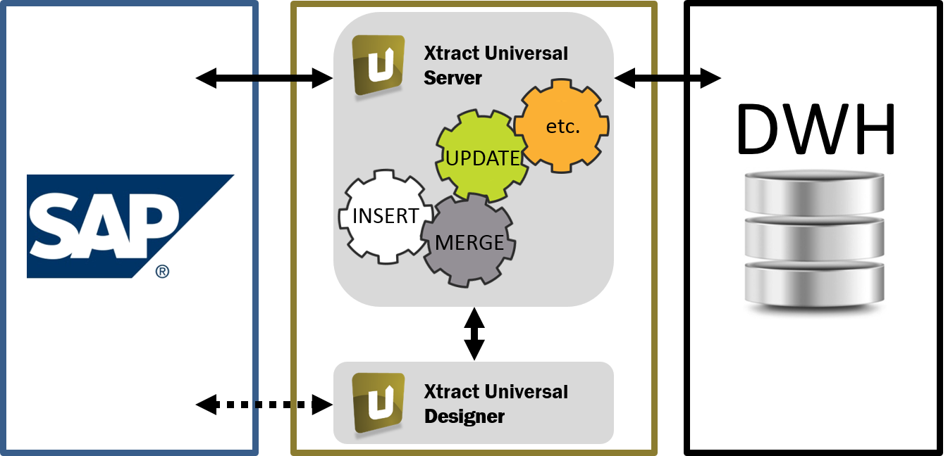 xtract-universal-instant-data-warehousing.png