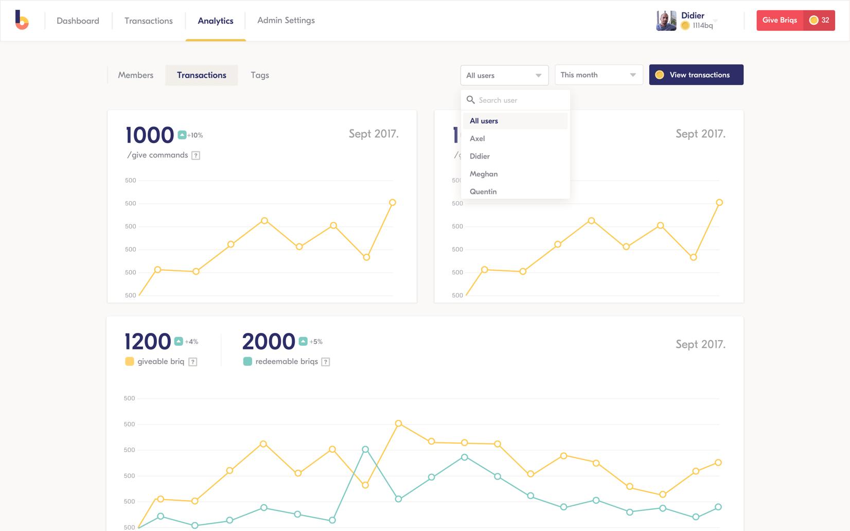 Mesurez le ROI lié à l'engagement de vos collaborateurs grâce à de puissants analytics (données anonymisées).