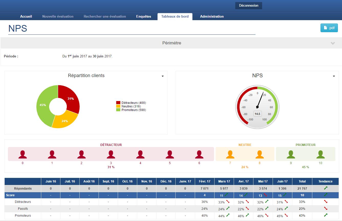 Les KPI de satisfaction en temps-réel