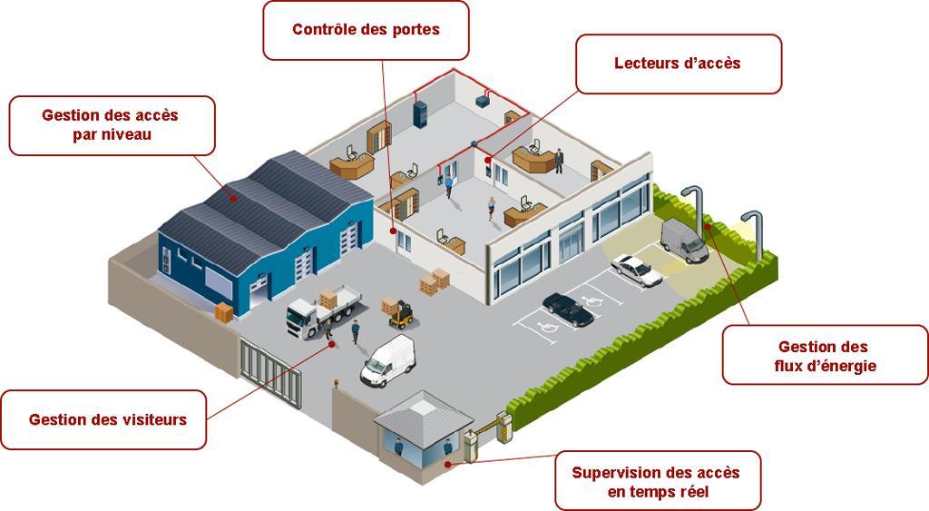 Avis Kelio Security : Une solution de gestion et contrôle des accès complète - appvizer