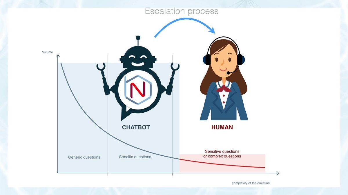 Escalade du chatbot vers le service client avec Botnation.