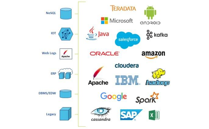 Avis Data Services Platform : L'intégration et gouvernance rapide de données - Appvizer