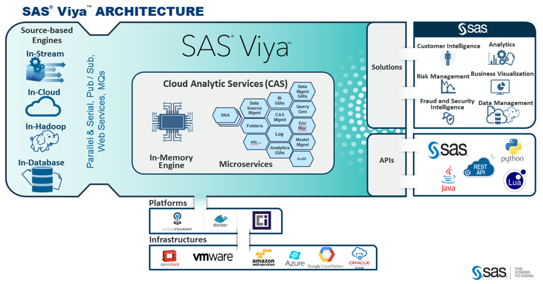 Avis SAS Viya : SAS® Viya® Solution Conçue pour innover avec l'analytique - appvizer