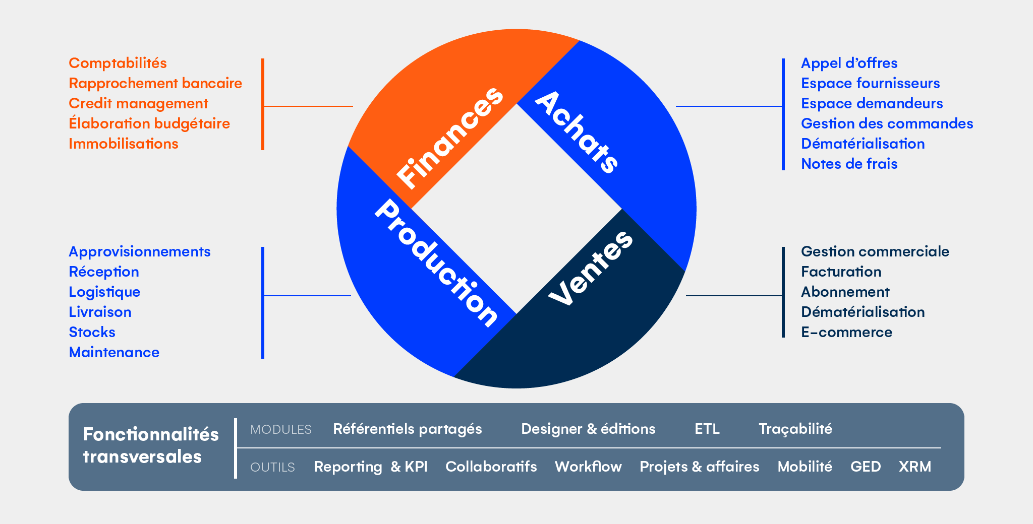 Avis ERP Qualiac : Simplifie les fonctions clés des grandes entreprises - appvizer