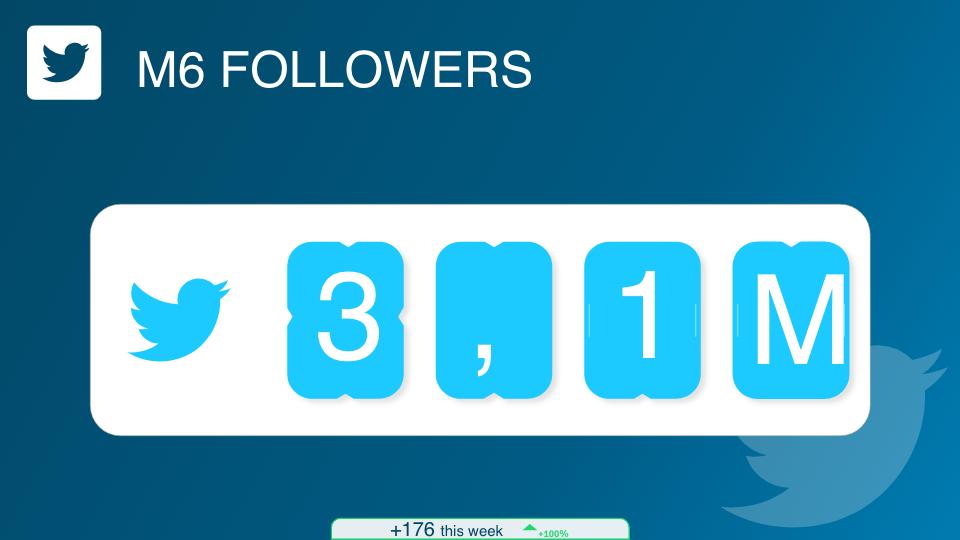 Suivez vos compteurs réseaux sociaux (Facebook, Twitter et analytics).