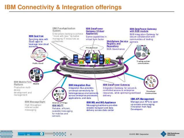 Avis IBM Systems Middleware : Logiciel pour réussir sa transformation numérique - Appvizer