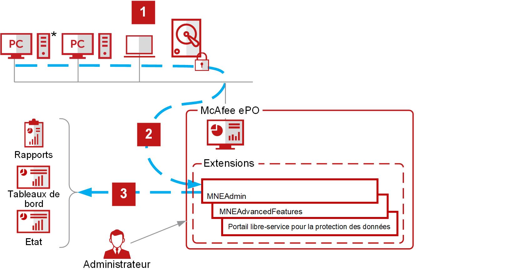 Avis Data protection and encryption : La protection universelle des données des entreprises - Appvizer