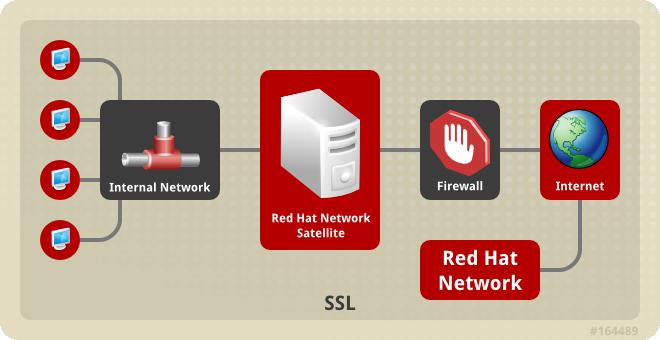 Avis Red Hat Satellite : La gestion centralisée des infrastructures - Appvizer