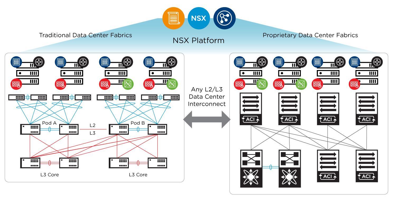 Avis NSX Data Center : Virtualisation et sécurité réseau grandes entreprises - appvizer