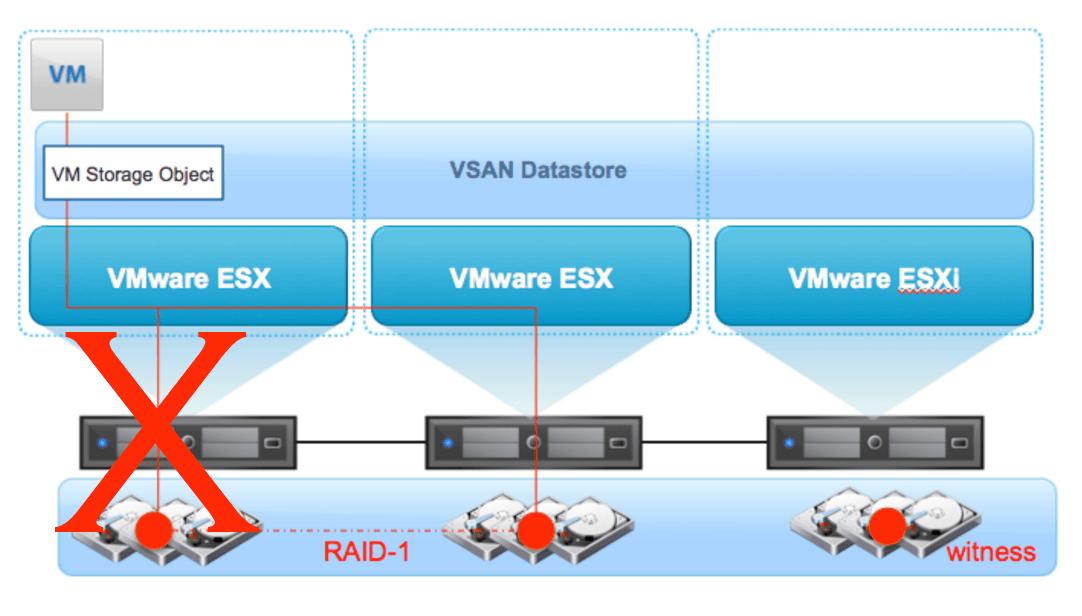 Avis vSAN : Réseau de stockage virtuel d'infrastructures hyperconvergées - Appvizer