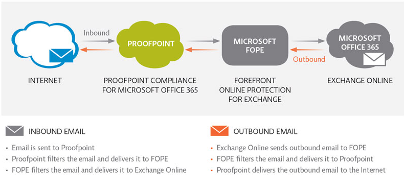 Avis Proofpoint Email Protection : La solution de protection des courriers électroniques - appvizer