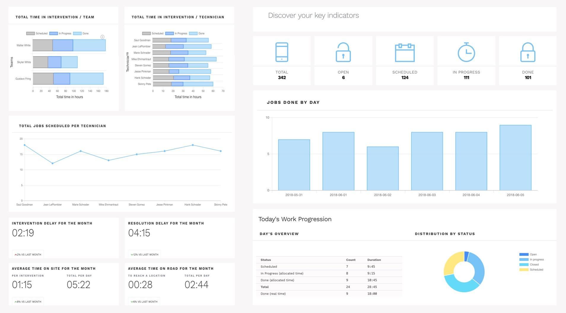 Statistiques et indicateurs clés (KPI) de mesure de la performance