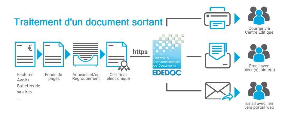 Avis EDEDOC : Une solution de dématérialisation performante et polyvalente - Appvizer