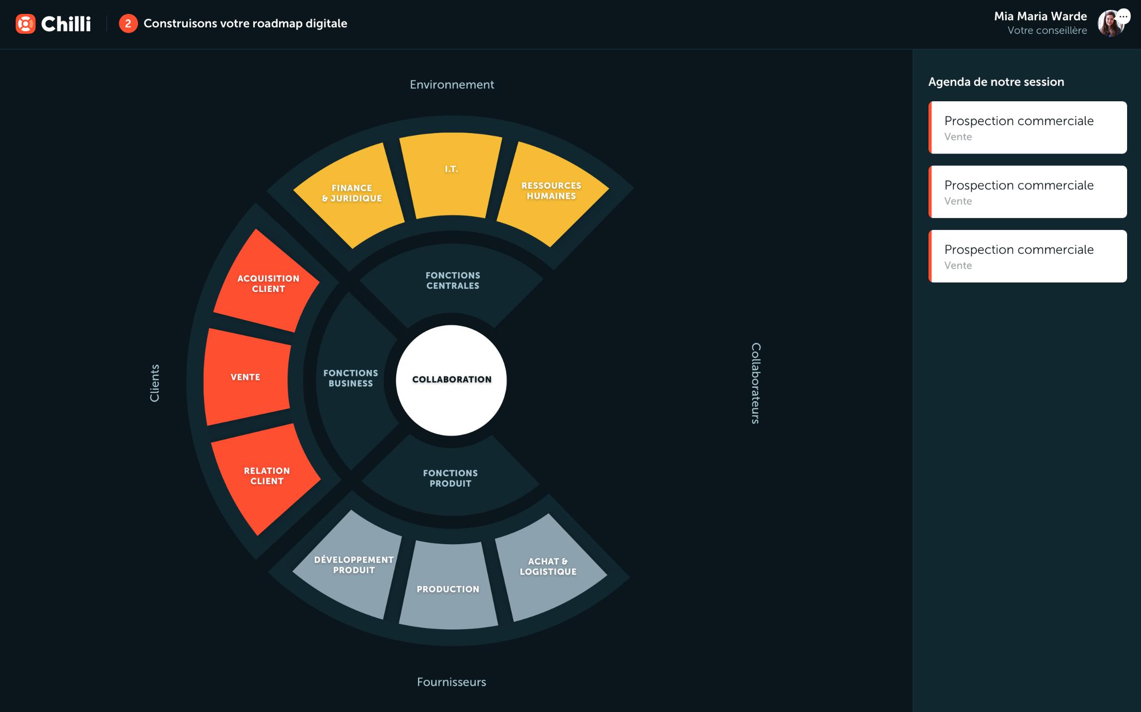 Carte des fonctions de votre entreprise. Support visuel pour le diagnostique avec votre coach.