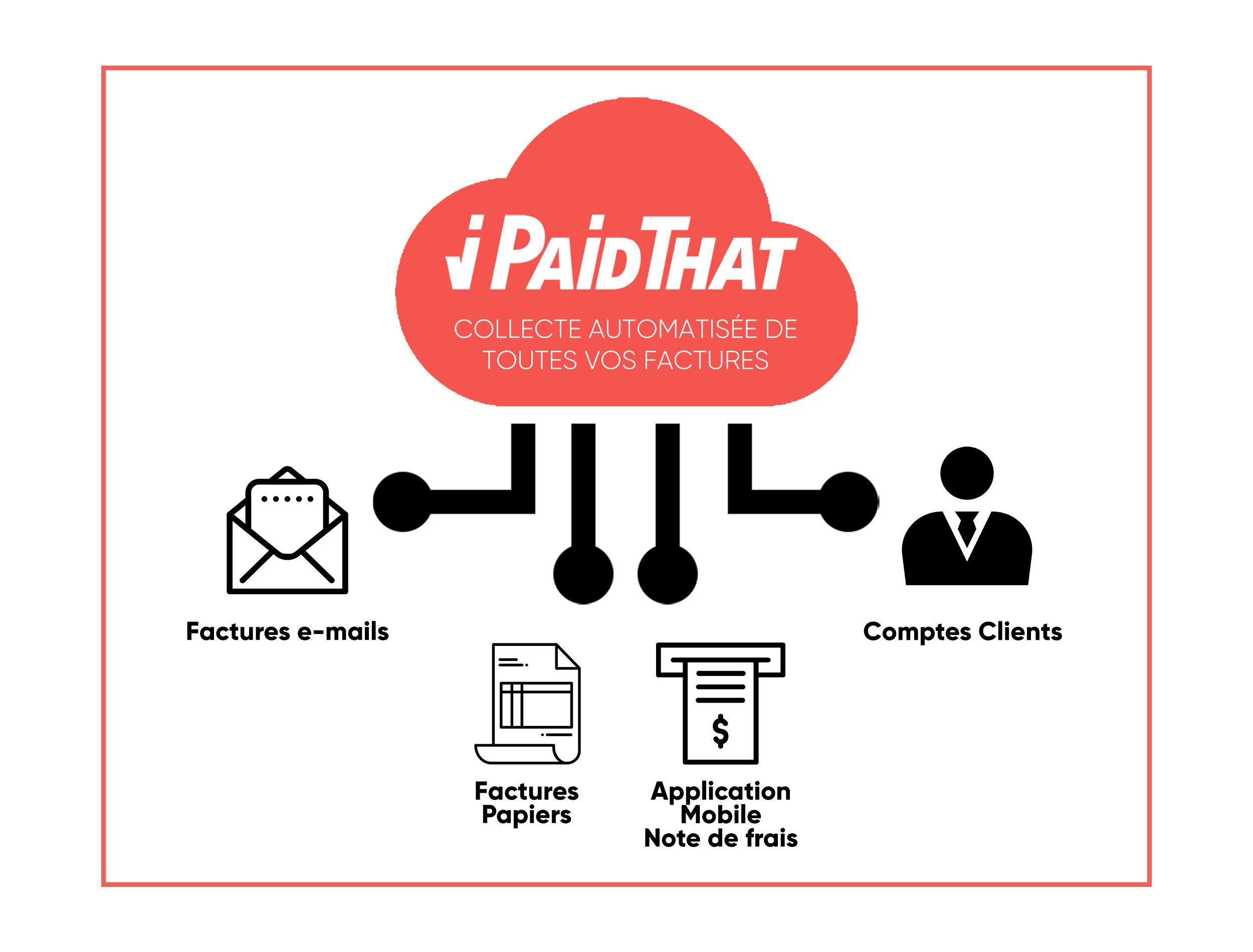 iPaidThat collecte automatiquement vos factures depuis tous les canaux.