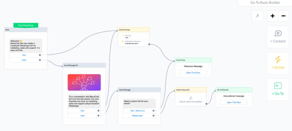 Avis Manychat : La meilleure solution de chatbot marketing - appvizer