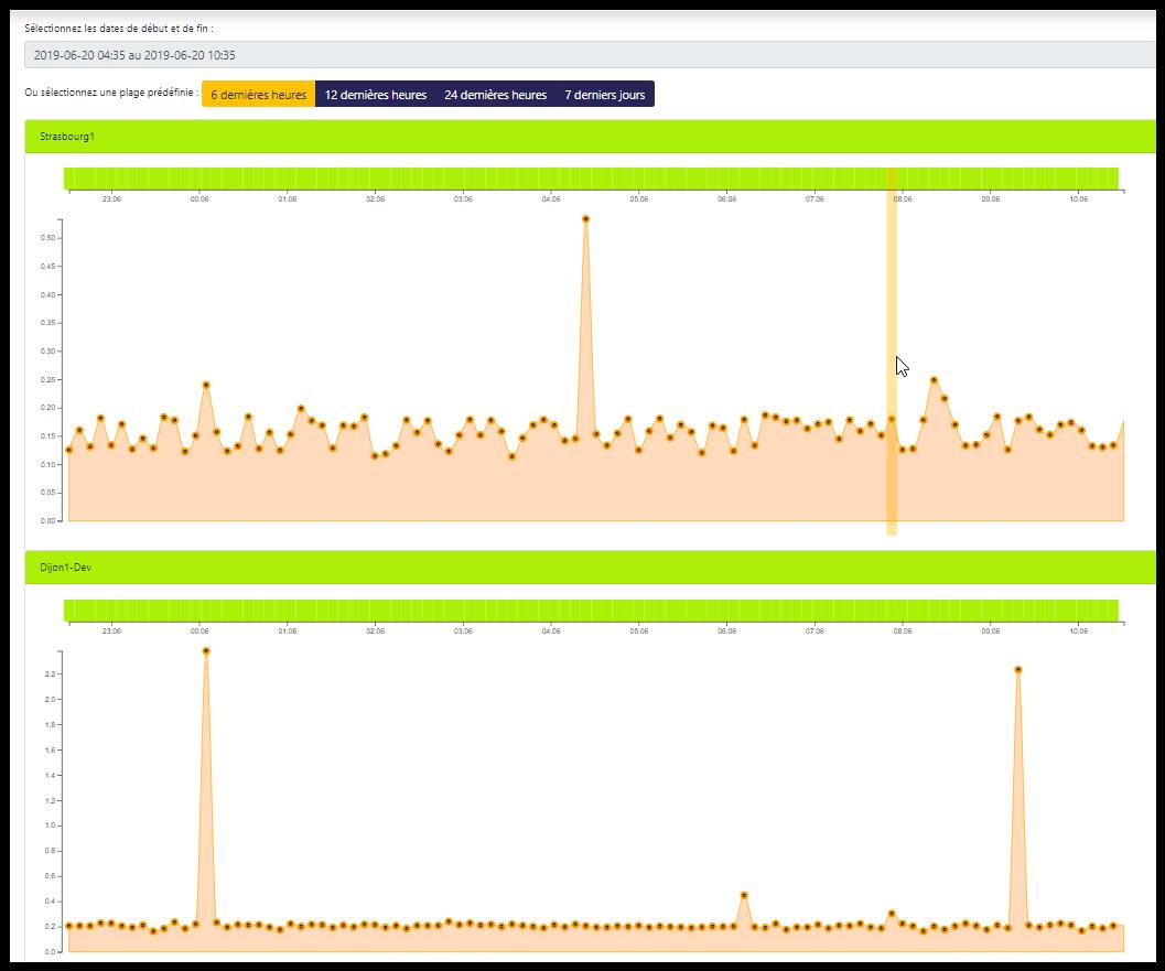 Avis Blossom-test : Supervision applicative, et intégration continue - appvizer
