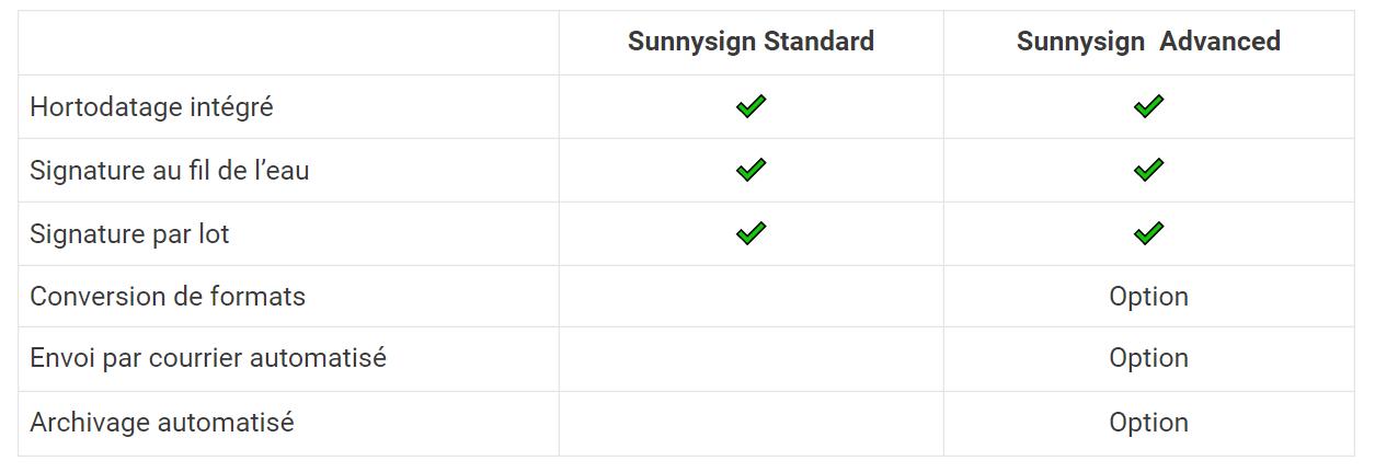 Sunnysign-Les fonctionnalités de Sunnysign