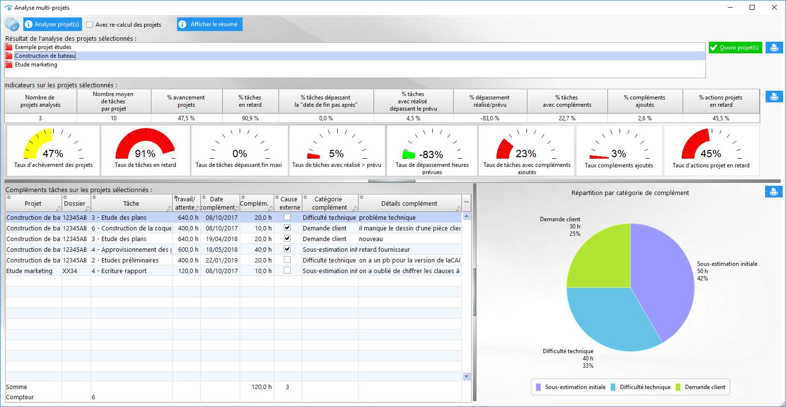 Analyse des projets, rapports, indicateurs, capitalisation des dépassements en fin de projets