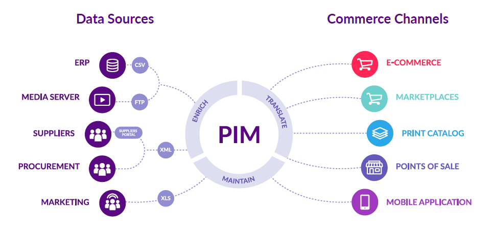 Avis Akeneo PIM : Solution de Gestion de l'Information Produit (PIM) - appvizer