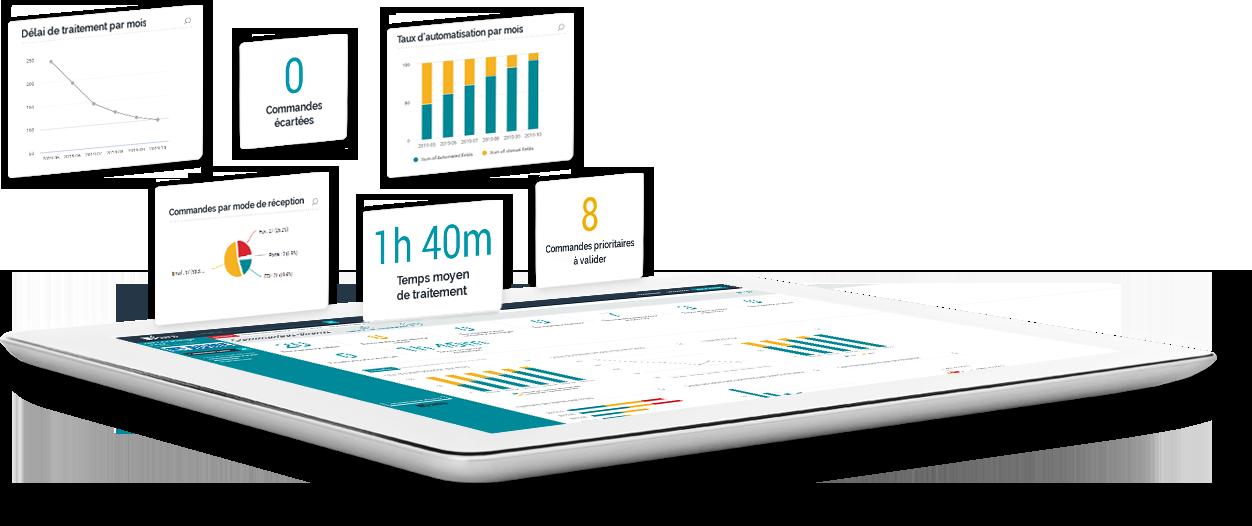 Tableaux de bord de la solution Commande Client