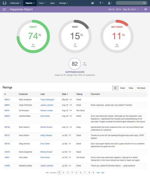 Help Scout: Base de savoir (tutoriels, démos), Webmail (gestion des emails), Suivi de la satisfaction client