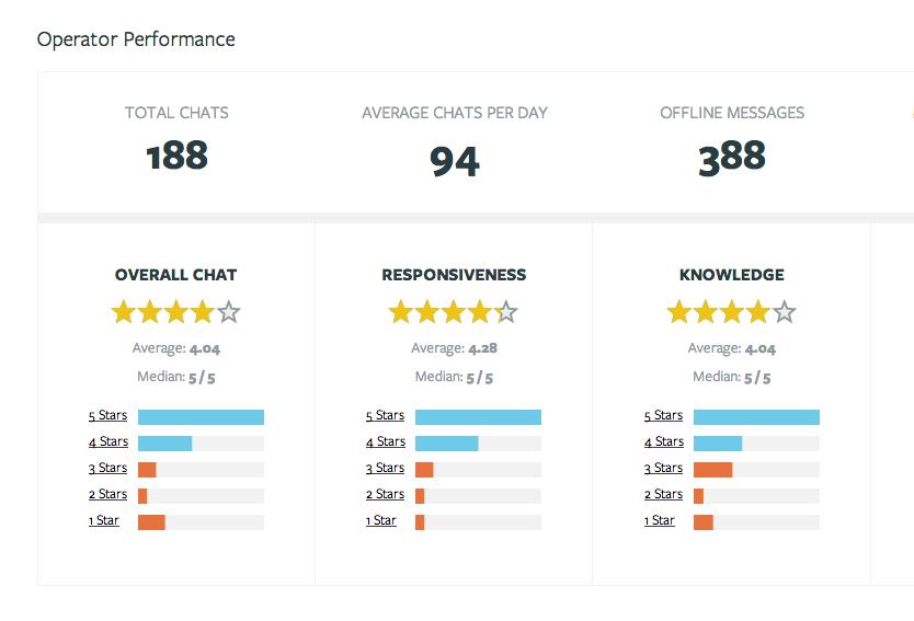 Olark: Application mobile, Tableau de bord du support client, Profil client