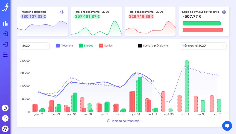 Suivez votre trésorerie en temps réel sur le dashboard de RocketChart.