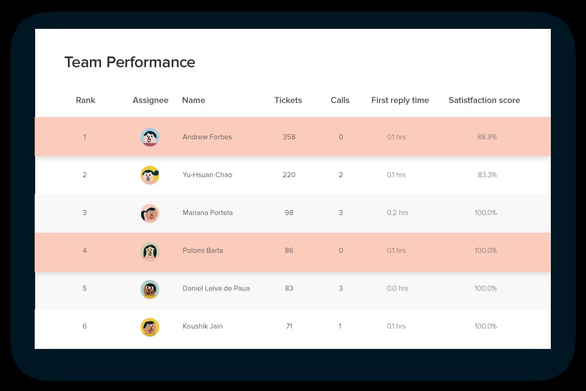 Zendesk-Team_Performance_2@2x