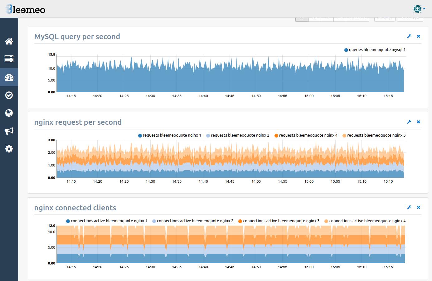 Bleemeo-Stack Monitoring