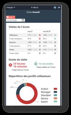 Analyse des visites utilisateurs par profil