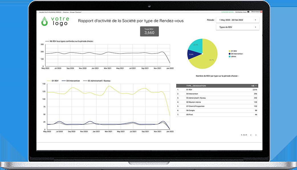 Option Pilotage : Tableau de bord décisionnel sur mesure intégrant KPIs et graphiques temps réel