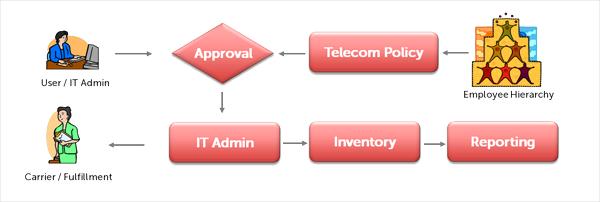 Amtel TEM Solution-screenshot-0