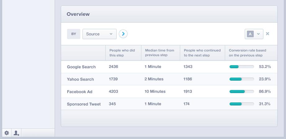 Mixpanel: Graphiques personnalisés, Retour utilisateur, Assistant de création de requêtes