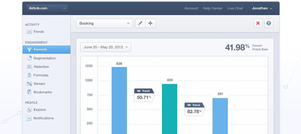 Mixpanel: Requêtes personnalisées, Assistant de création de requêtes, Rapports