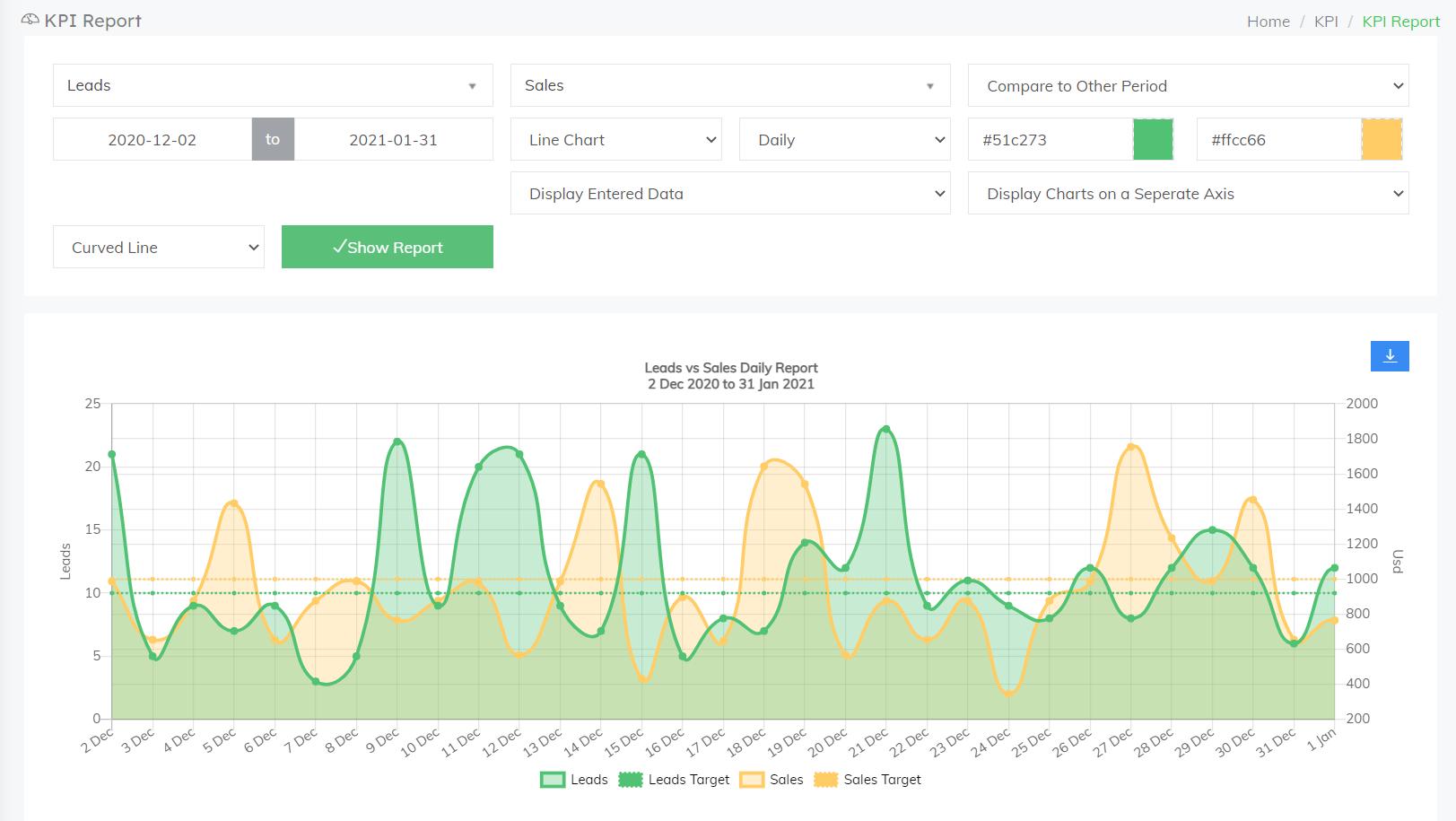 FlowyTeam-KPI reporting