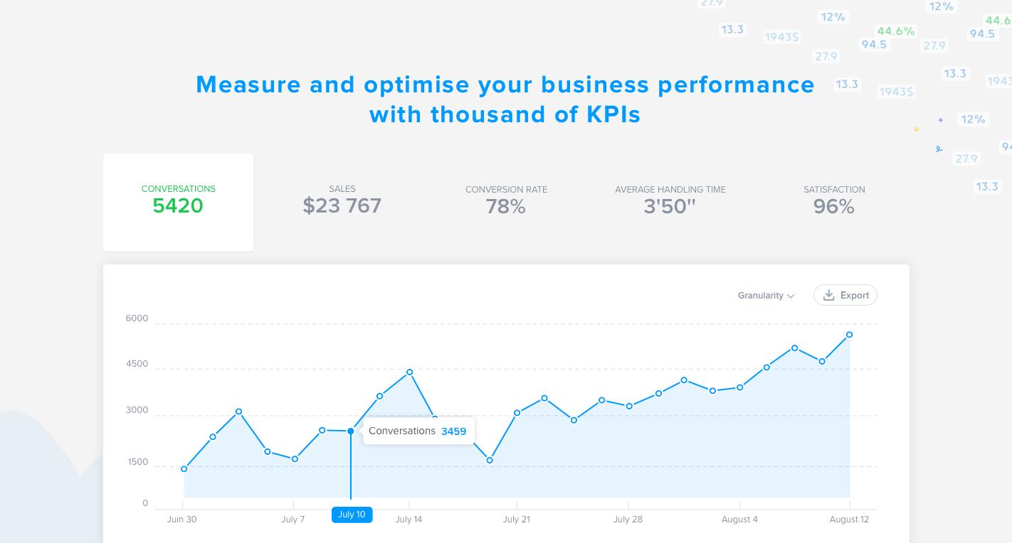 Mesurez et optimisez vos performances Business en suivant vos KPI's