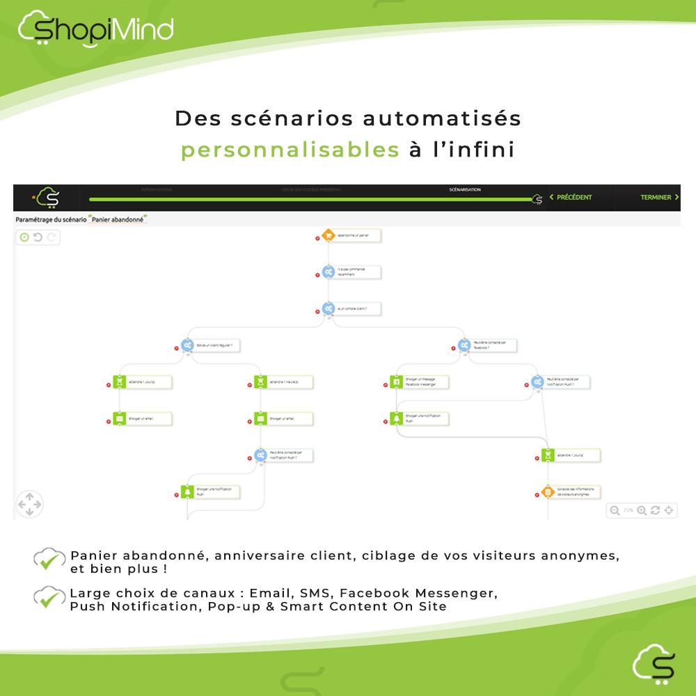 Des scénarios automatisés personnalisables à l'infini