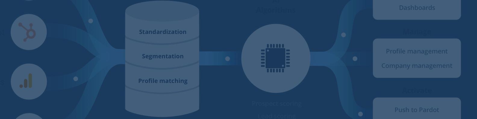 Avis Decide AI : CDP pour unifier, enrichir, exploiter toutes vos données - Appvizer