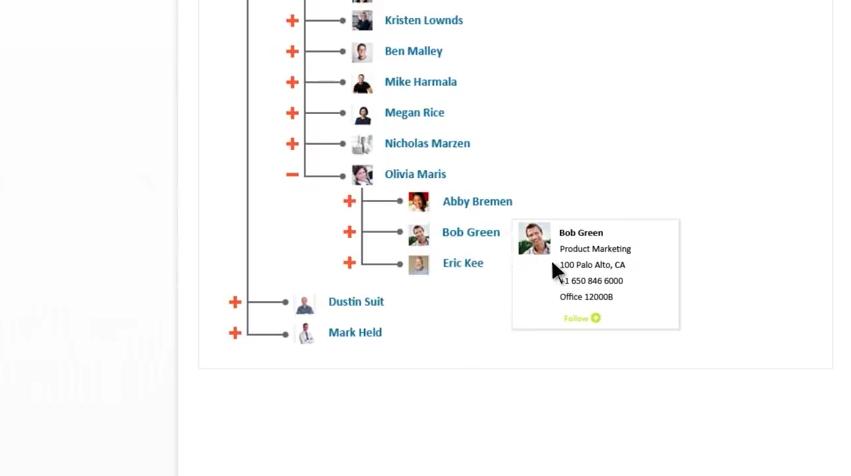 Hiérarchie entre collaborateurs reproduite dans Tibbr