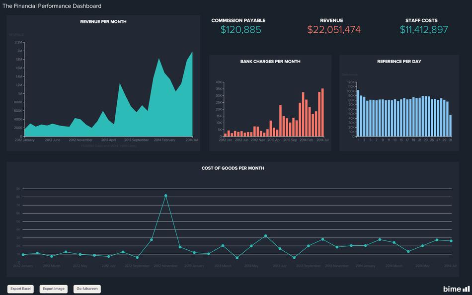 Bime Analytics: Intégration aux réseaux sociaux, Conversations et posts, Base de savoir (tutoriels, démos)