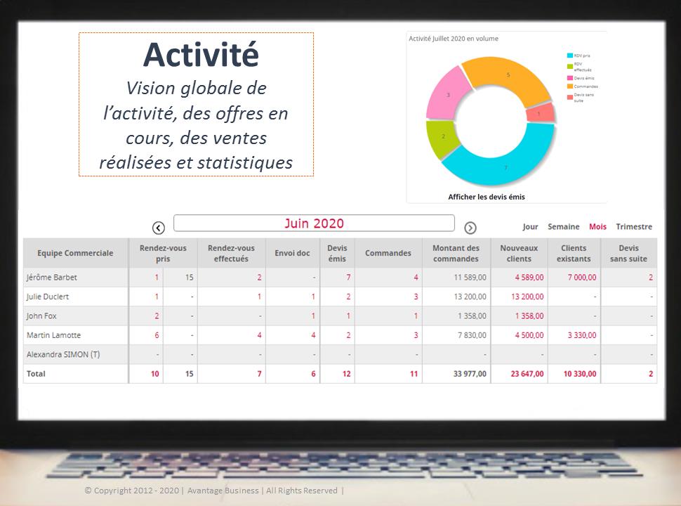 Elle apporte une vision 360 sur l'ensemble de l'activité prospects et clients. Des tableaux statistiques apportent une vision complète sur l'évolution des affaires en cours.
