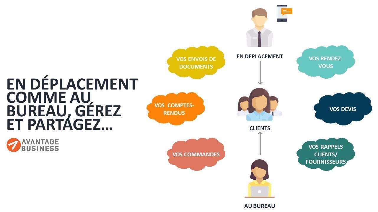 Une base de données des organismes répertoriés par l'INSEE est mise gratuitement à la disposition des clients (entreprises, secteur public, professions libérales, associations…)