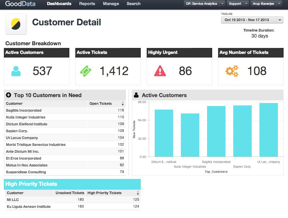 GoodData: Exploration de données, Rapports, Indicateurs clefs de performance (KPI)