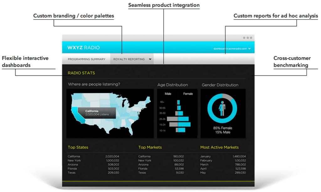 GoodData: Requêtes personnalisées, Graphiques personnalisés, Croisement de sources de données