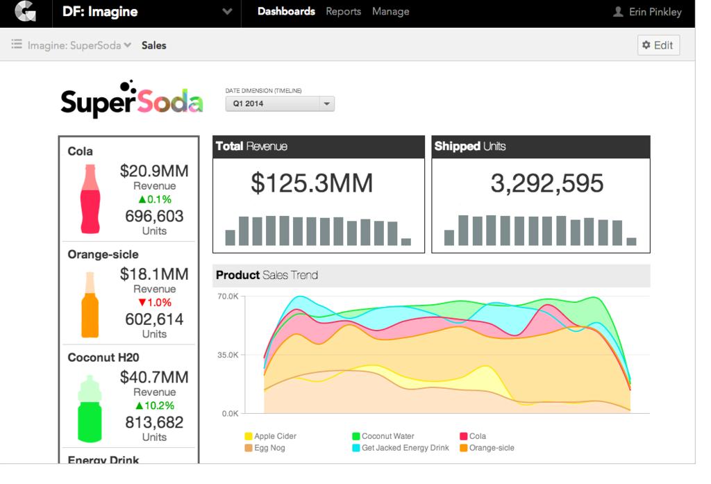 GoodData: Base de savoir (tutoriels, démos), Lecture de données en ligne, Croisement de sources de données